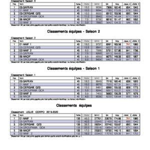 LIGUECORPO2019-2020-20FEV-Classements