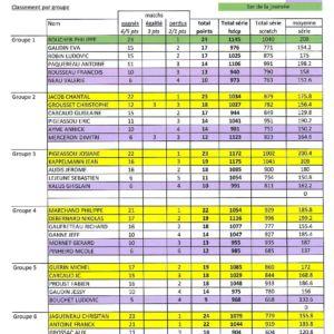 Résultats et Classements (12)